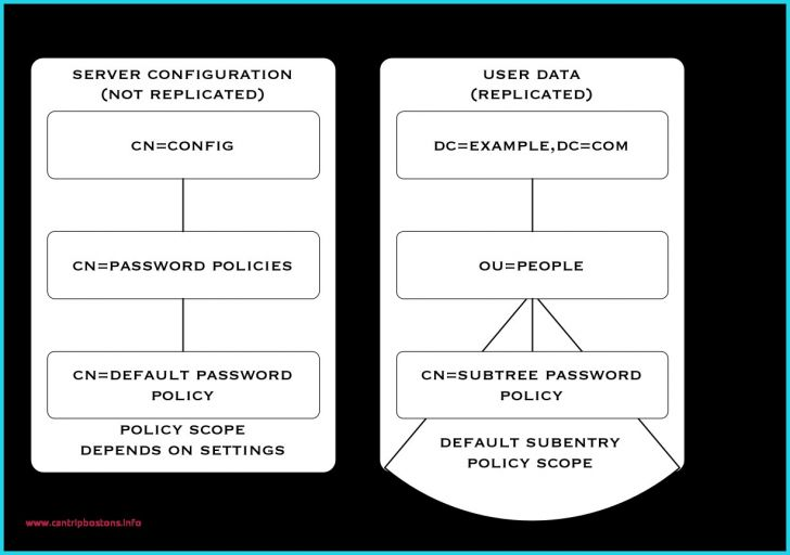 Permalink to Inspirational Password Policy Template